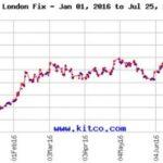 Pregled tržišta plemenitih kovina u srpnju 2016.