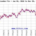 Pregled tržišta plemenitih kovina – prosinac 2016