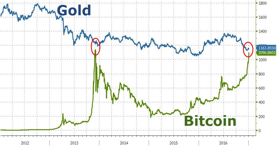 bitcoin 52 savaitės aukštas